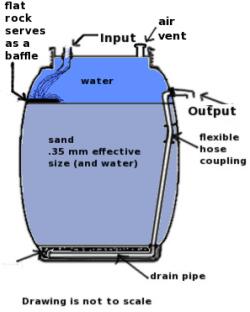 Fish pond sand filter tyres2c for Koi pond sand filter