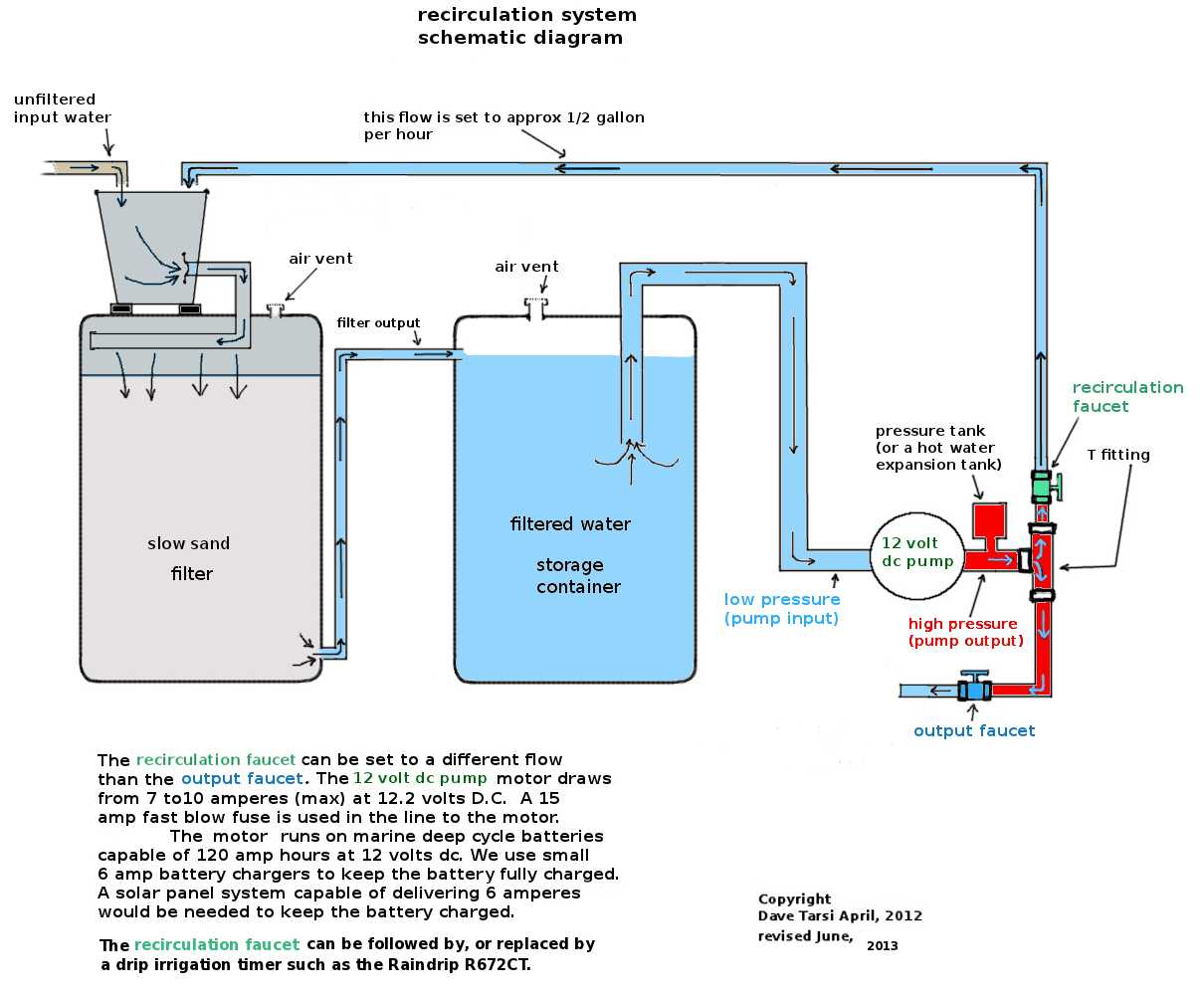 Schematic Diagram Of Water Purifier Great Installation Wiring R O Circuit Slow Sand Filter Drawing Rh Slowsandfilter Org Aquaguard Turbine